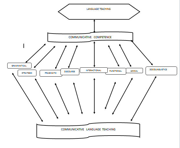 The implementation of communicative language teaching clt approach a schematic diagram of the theoretical considerations of communicative language teaching ccuart Images